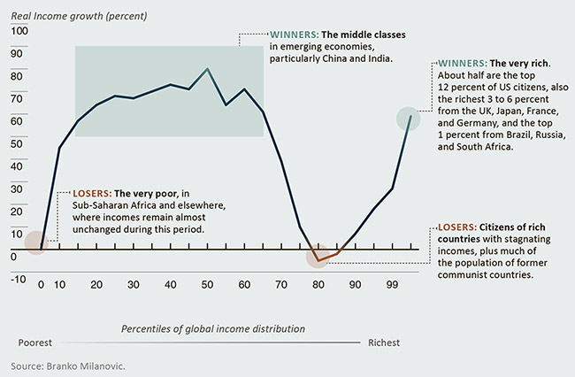 how china's rapid economic growth affects